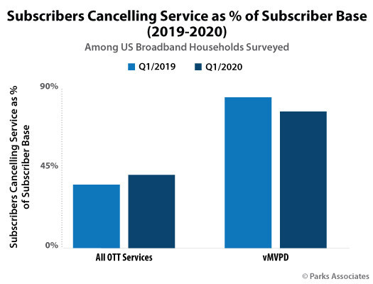 Parks Associates: Churn Rate Among OTT Services at 41% in Q1 2020; 8% of US Broadband Households Trialed Four or More OTT Services During COVID-19 Crisis